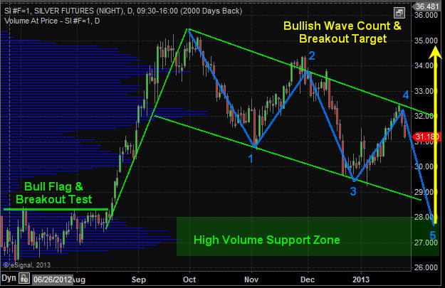 Silver Price Chart Daily