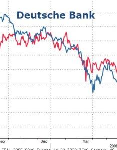 Chart of the week deutsche bank vs lehman brothers also rh rajveersmarketviewsspot