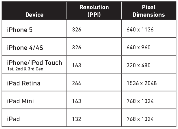 iOS Screen specs chart