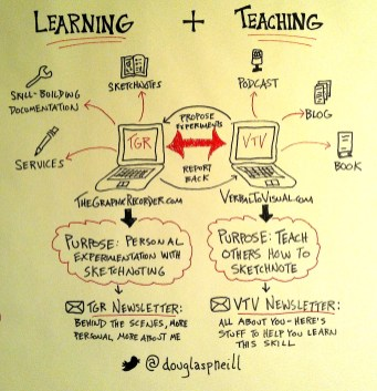The Graphic Recorder VS Verbal To Visual - Doug Neill - sketchnotes, visual note taking
