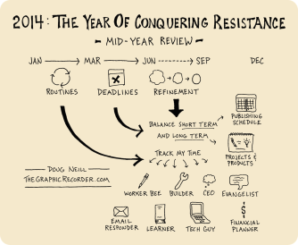 The Year Of Conquering Resistance - Mid Year Review
