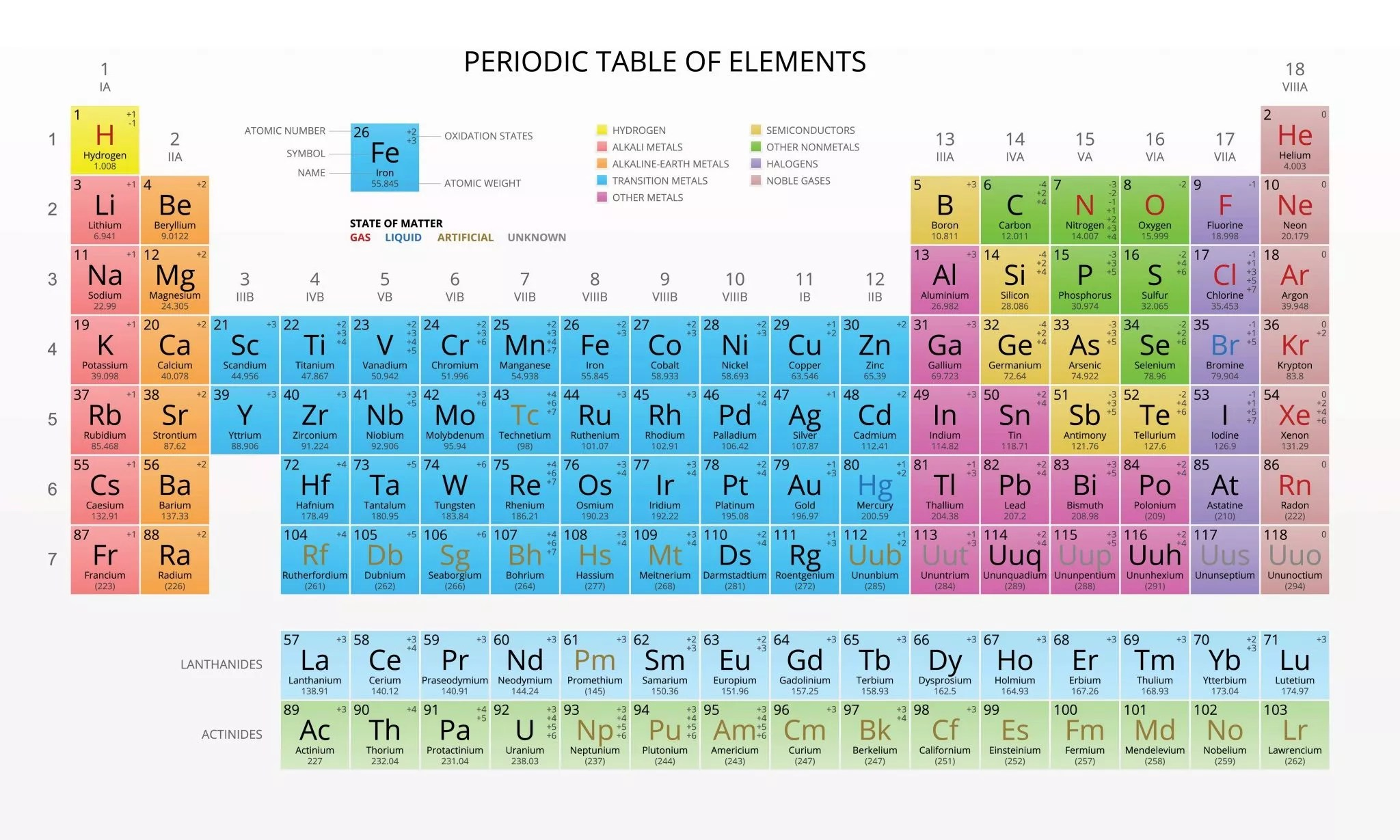Building The Periodic Table