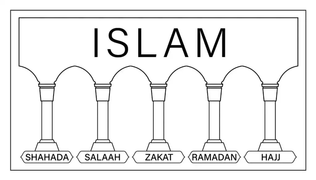 Understanding Arab Culture—Islam and the Five Pillars of Faith
