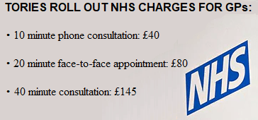 Tories roll out charges for GPs