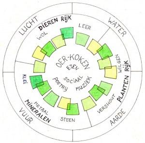 Visie The Green Circle - Workshops in de Natuur - met 3 Kingdoms of Nature en 4 elementen
