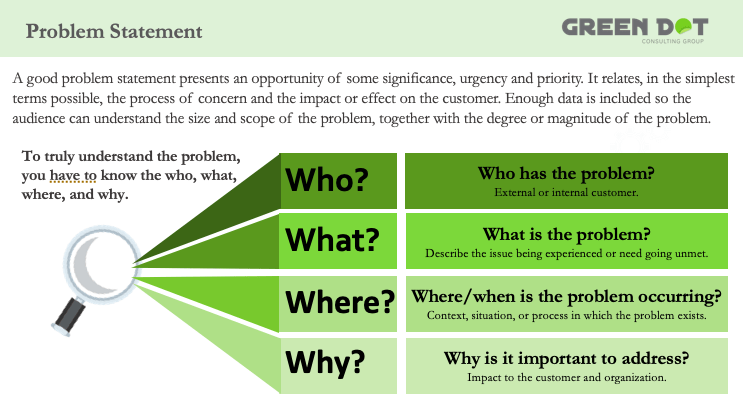 """Template for creating a problem statement. Address the 4 """"W""""s of a problem. What is the problem? Who is experiencing the problem? When/where is the problem occuring? Why is the problem important to solve?"""