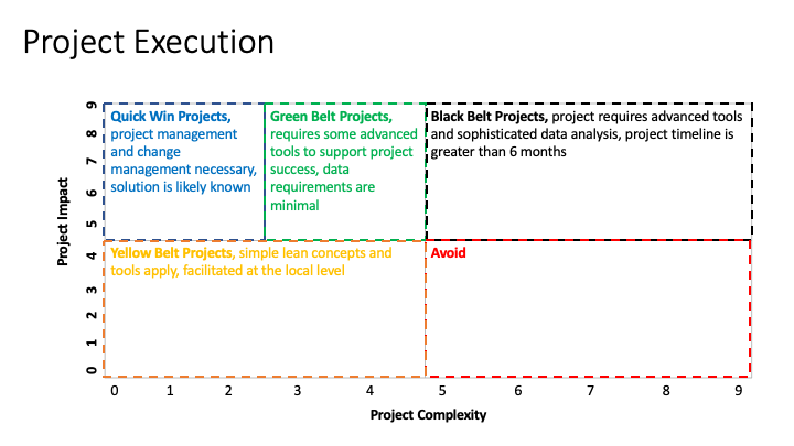 Project Complexity by Belt