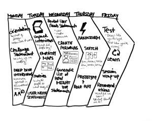 A Design Sprint is a 5-day event that uses Design Thinkinging to creatively solve complex problems.