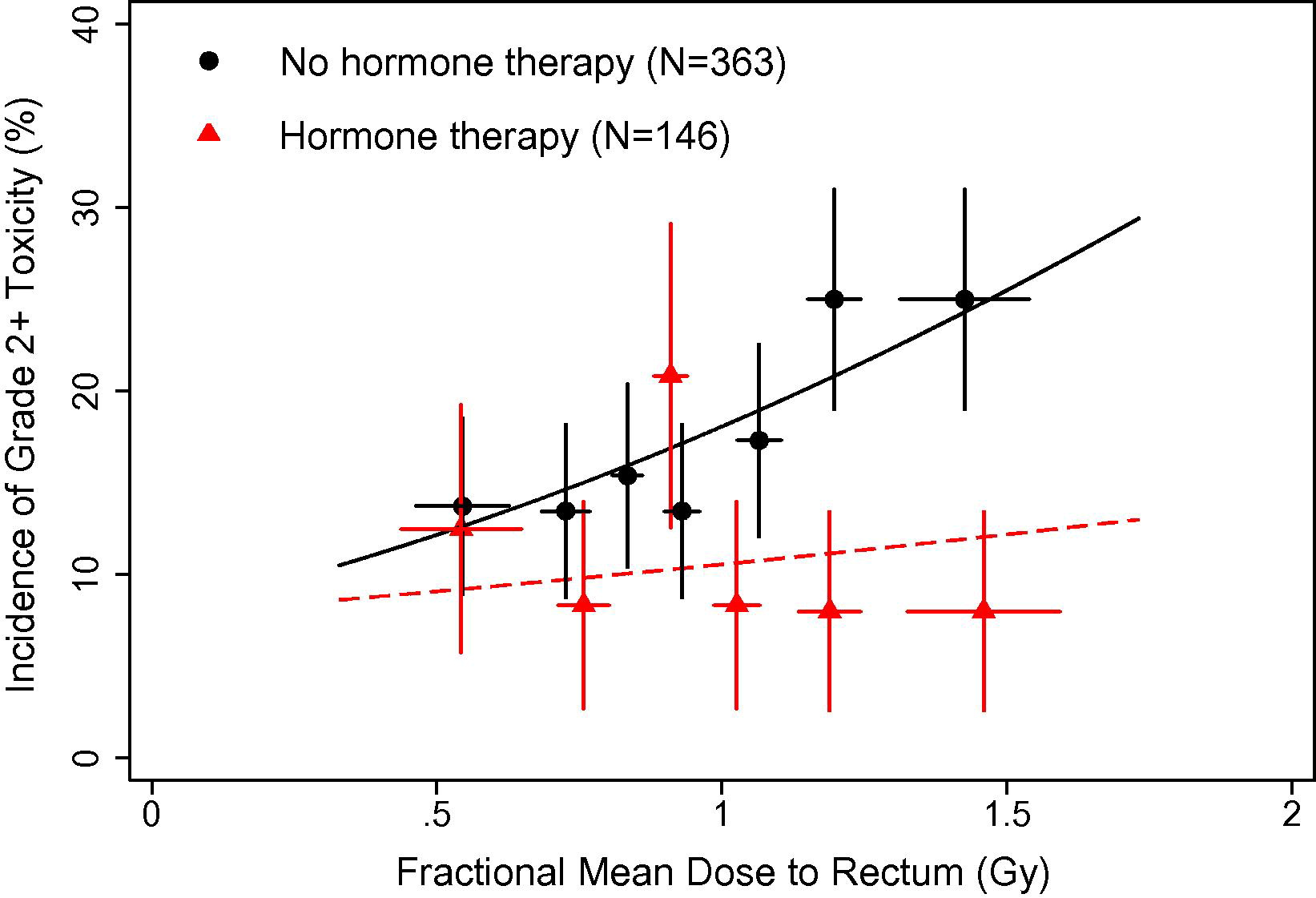Use Of Fractional Dose Volume Histograms To Model Risk Of Acute Rectal Toxicity Among Patients