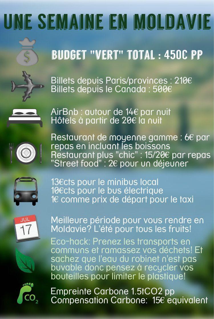 budget moldavie