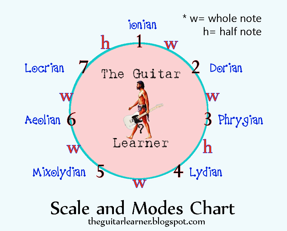 Take A Walk Around On Scales and Modes Chart