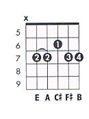 A 6/9 Guitar Chord Chart and Fingering (A Major 6 / 9