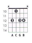 A m9 Guitar Chord Chart and Fingering (A Minor 9