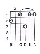 C 13 Guitar Chord Chart and Fingering (C 13