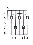D 7 Guitar Chord Chart and Fingering (D Dominant 7
