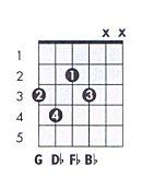 G dim Guitar Chord Chart and Fingering (G Diminished