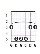 G sus4 Guitar Chord Chart and Fingering (G Suspended 4