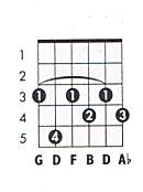 G 7b9 Guitar Chord Chart and Fingering (G Dominant 7 flat