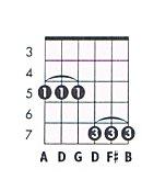 G maj9 Guitar Chord Chart and Fingering (G Major 9