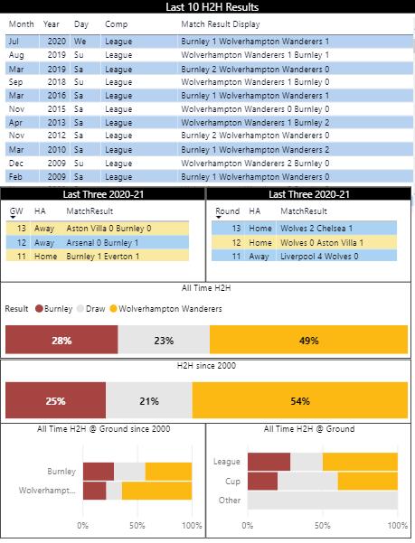 Premier league 2021/14 betting online genoa vs palermo betting expert