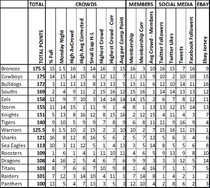 gfi-2016-overall-scores