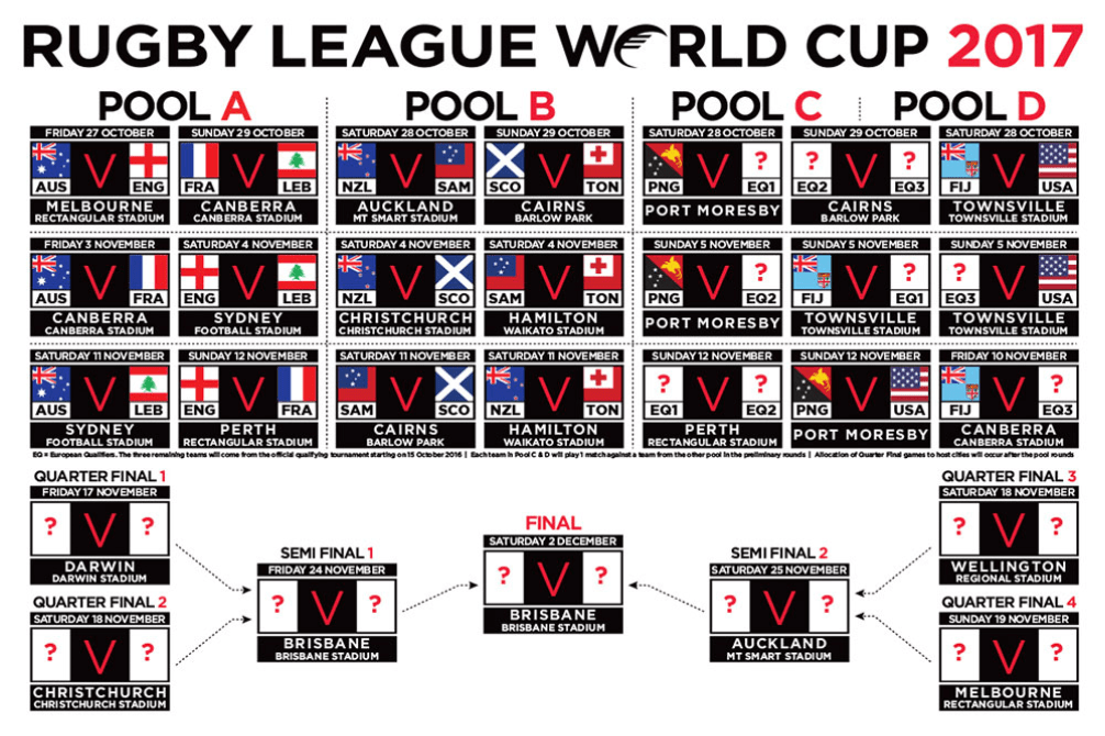 Ruby League World Cup 2017 - 10 Points of Interest