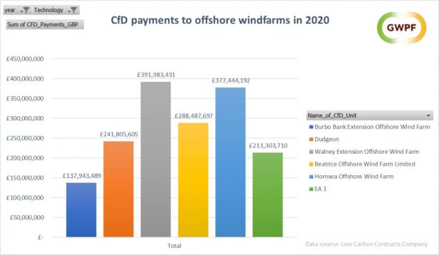 UK offshore windfarm subsidies 2020