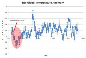 RSS Global Temperature Anomaly