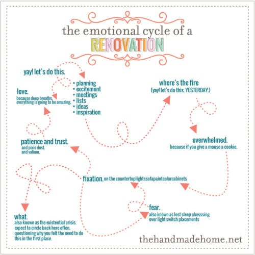 the emotional cycle of a renovation