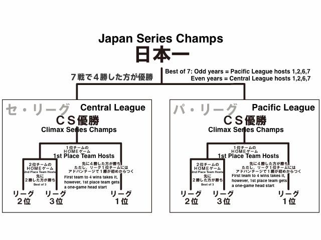 Archives for September 2014 | H-TEN - Hanshin Tigers English