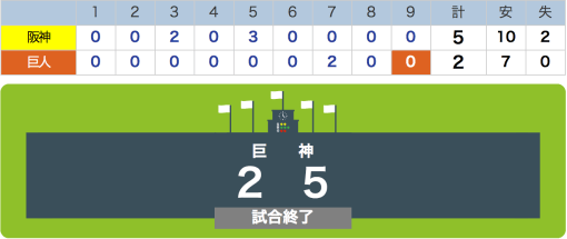 Game2Score