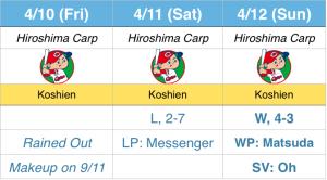 15-4-Carp