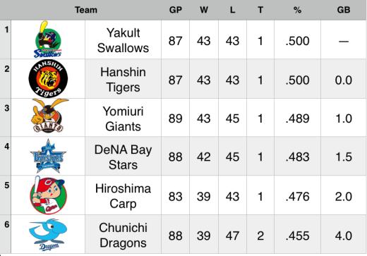 15-7-22 Standings