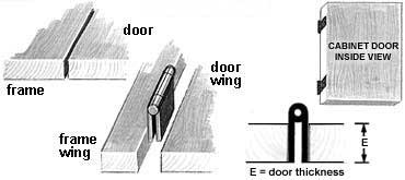 cabinet door diagram wetland food web hinge types help the hardware hut flush and full inset
