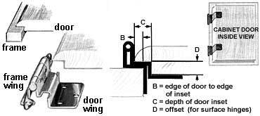 cabinet door diagram carrier split ac wiring system air conditioner circu hinge types help the hardware hut inset