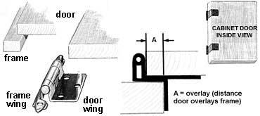 cabinet door diagram kitchen ring main wiring hinge types help the hardware hut overlay