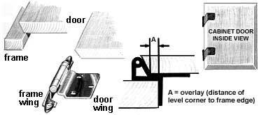 cabinet door diagram 2004 kia sorento exhaust system hinge types help the hardware hut reverse bevel