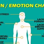12 Types of Chronic Pain Directly Related To Emotional States