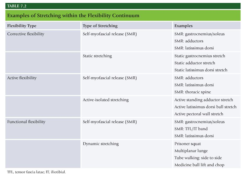 NASM Table 7.2