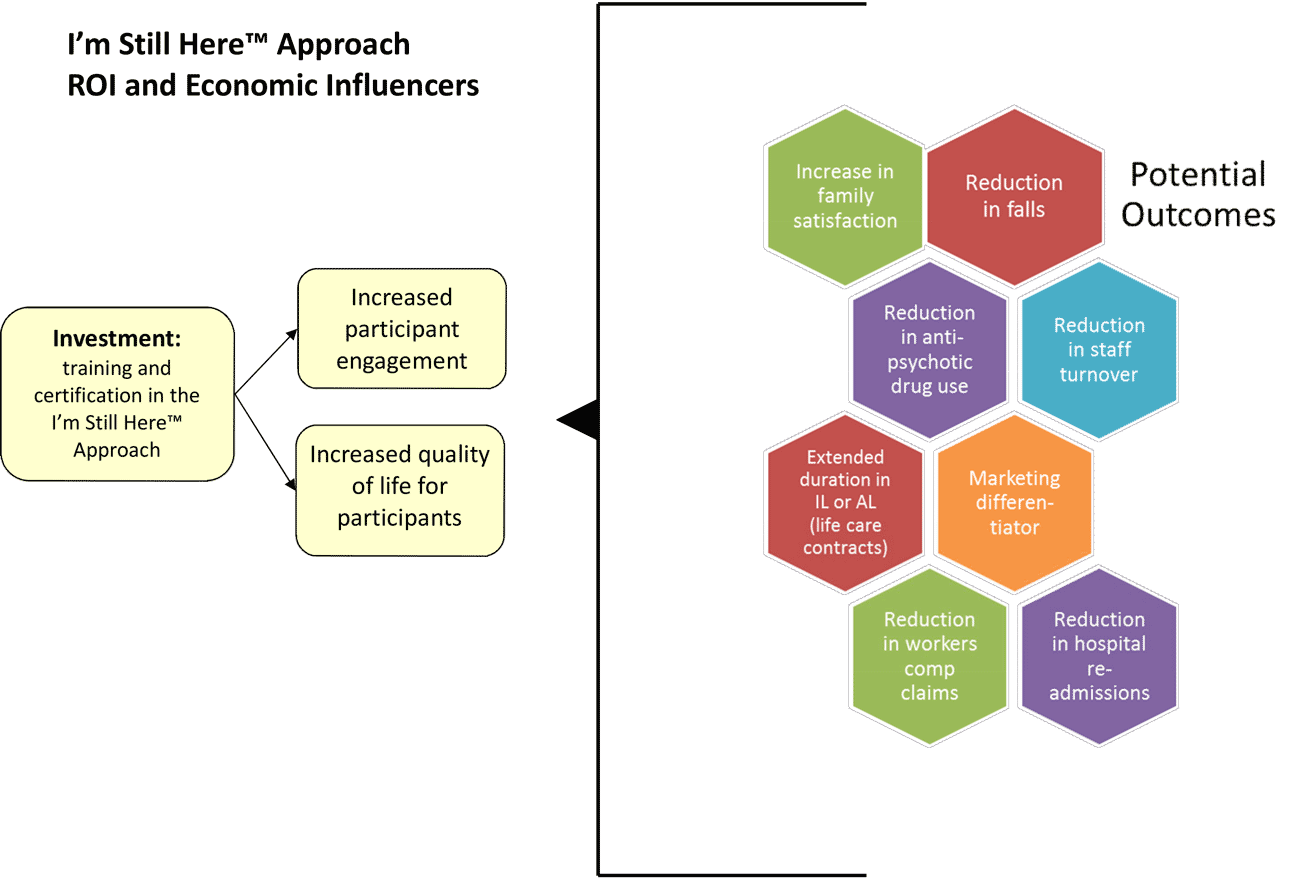 hight resolution of economic influences diagram
