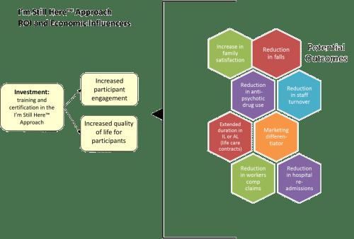 small resolution of economic influences diagram