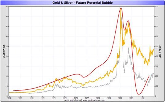 Gold: 1970-