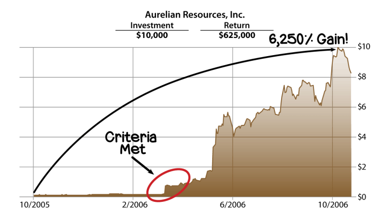 Aurelian Resources