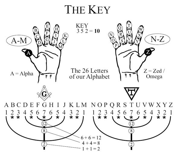 The cosmic sequence Genesis triangle and personal syncs