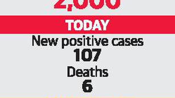 107 test positive as COVID cases cross 2,000 mark