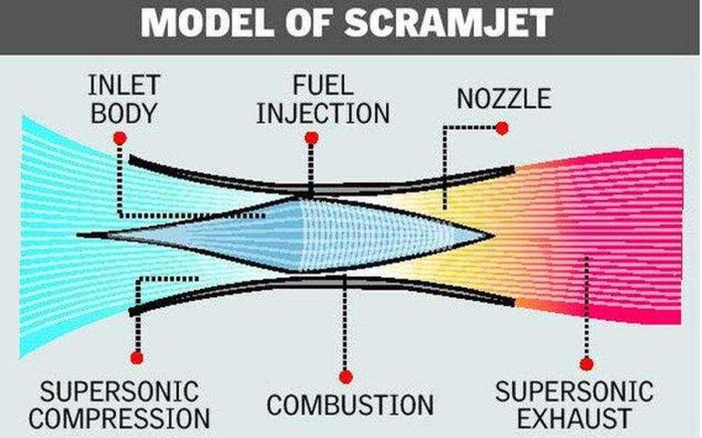 medium resolution of india test fires scramjet engine joins elite club of nations