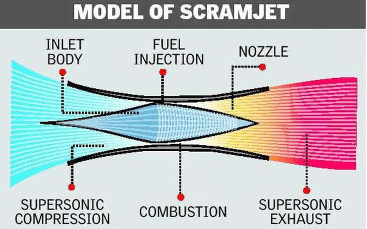 hight resolution of india test fires scramjet engine joins elite club of nations