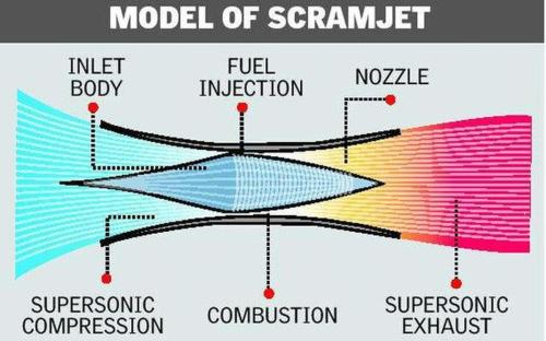 small resolution of india test fires scramjet engine joins elite club of nations