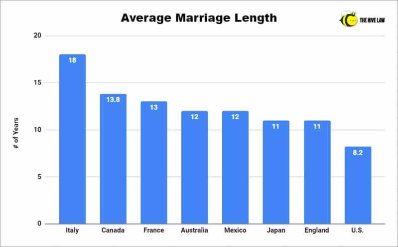 Average Marriage Length - Average Length Of Marriage Before Divorce - US Marriage Statistics - Average Length Of Marriage