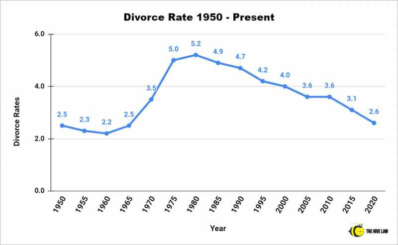 Divorce Rate 1950 - Present - Divorce Rate In US - Divorce Rate In America